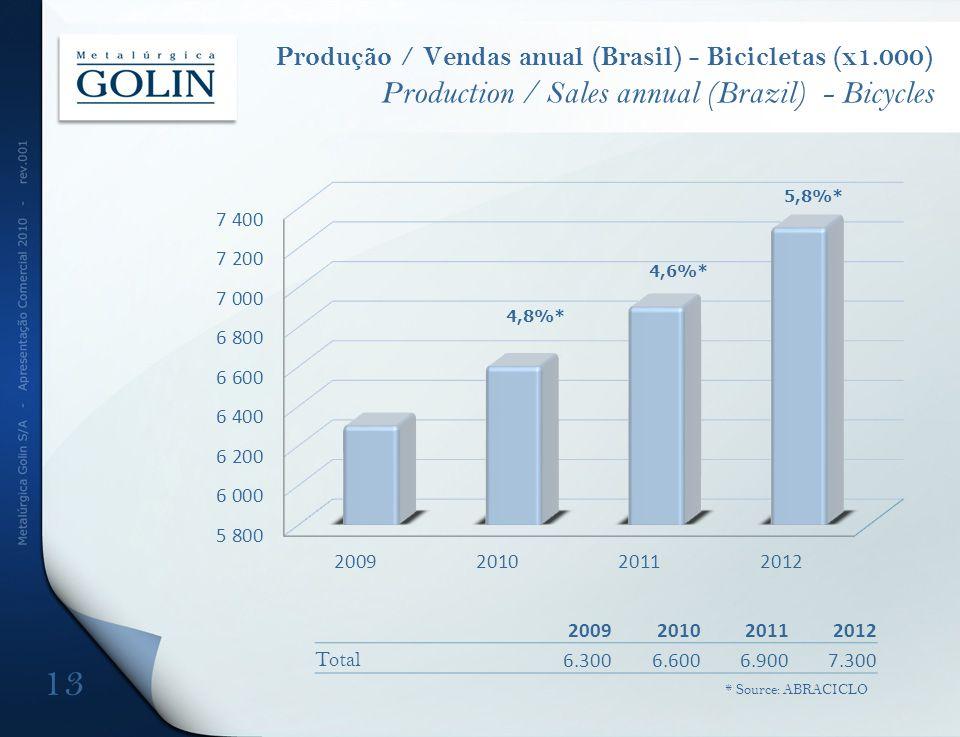Produção / Vendas anual (Brasil) - Bicicletas (x1