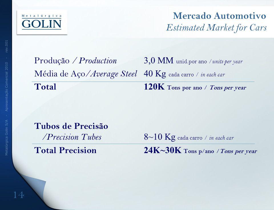 Mercado Automotivo Estimated Market for Cars