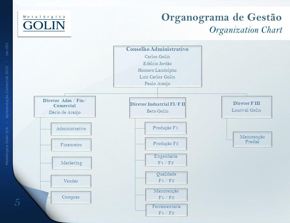 Organograma de Gestão Organization Chart