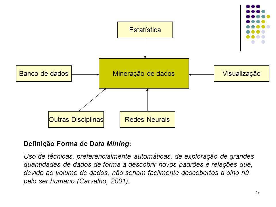 EstatísticaMineração de dados. Banco de dados. Visualização. Outras Disciplinas. Redes Neurais. Definição Forma de Data Mining: