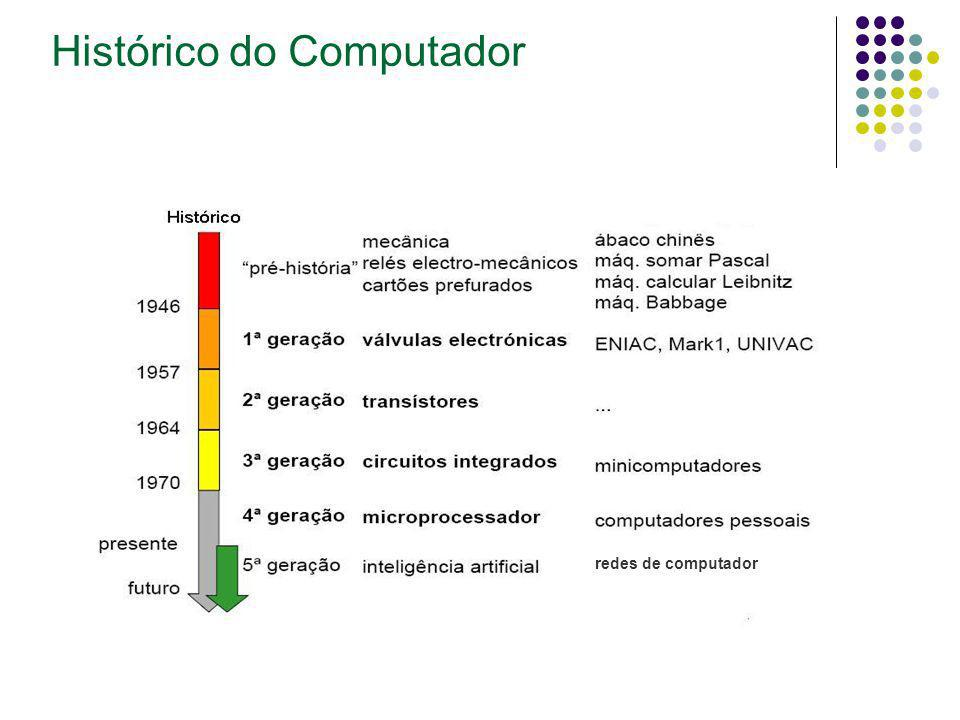 Histórico do Computador