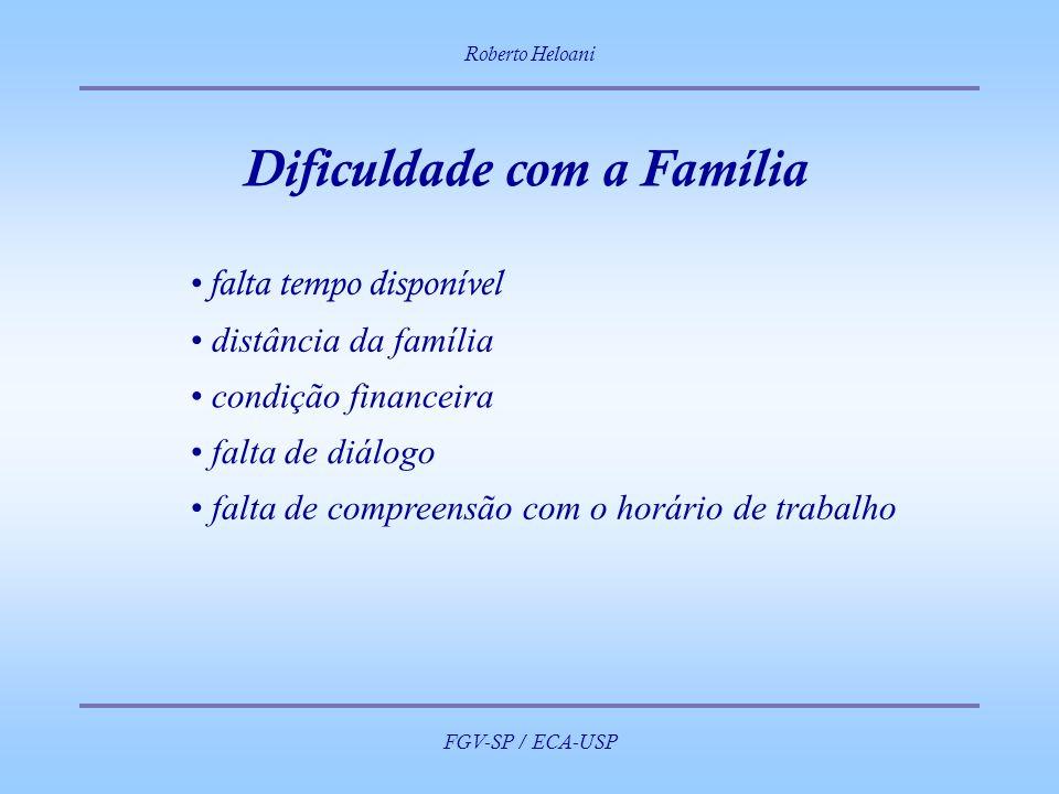 Dificuldade com a Família