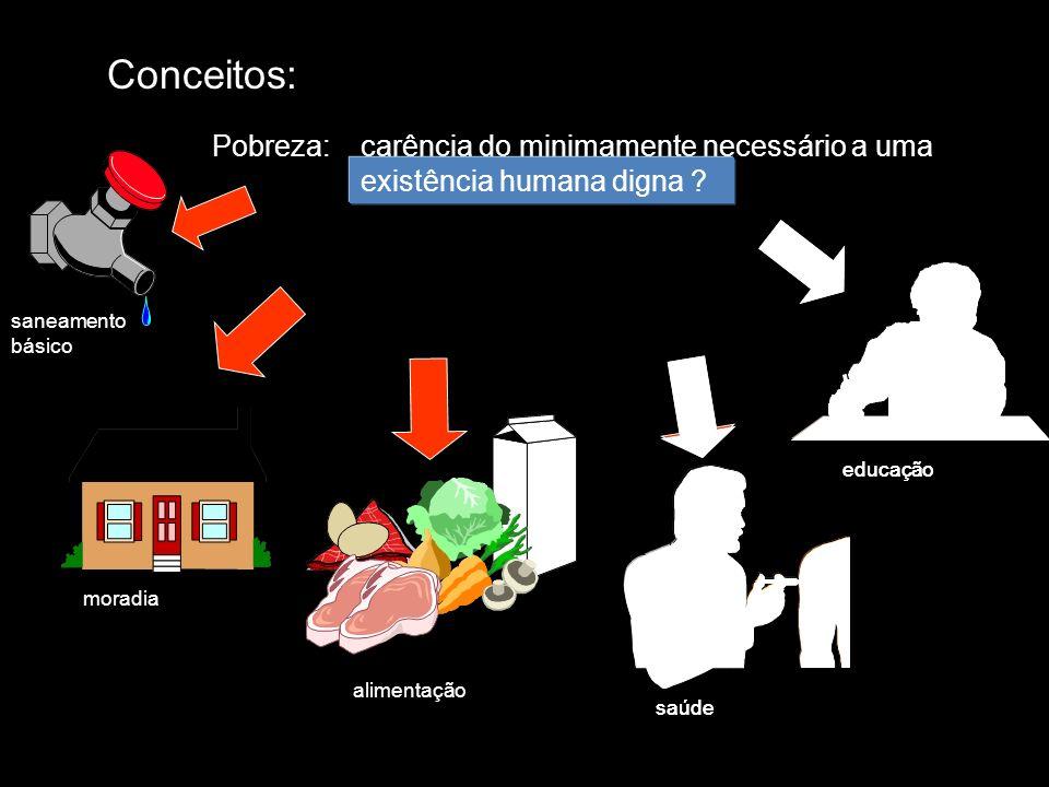 Conceitos:Pobreza: carência do minimamente necessário a uma existência humana digna. saneamento básico.