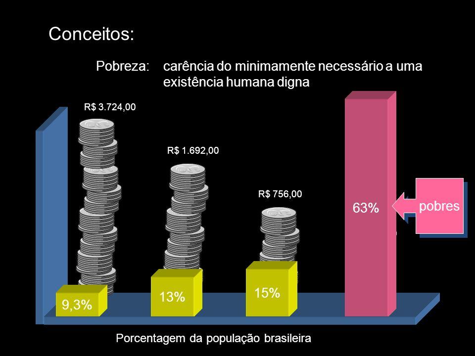 Conceitos:Pobreza: carência do minimamente necessário a uma existência humana digna. R$ 3.724,00. 63%