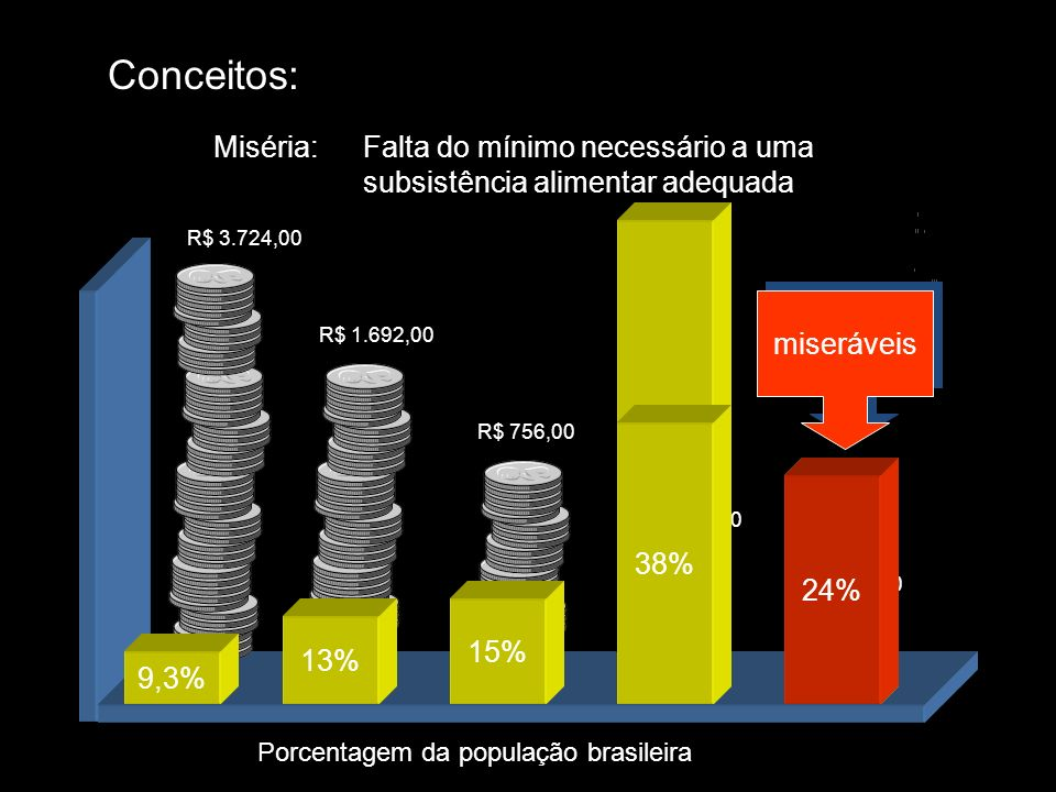 Conceitos: Miséria: Falta do mínimo necessário a uma subsistência alimentar adequada. R$ 3.724,00.