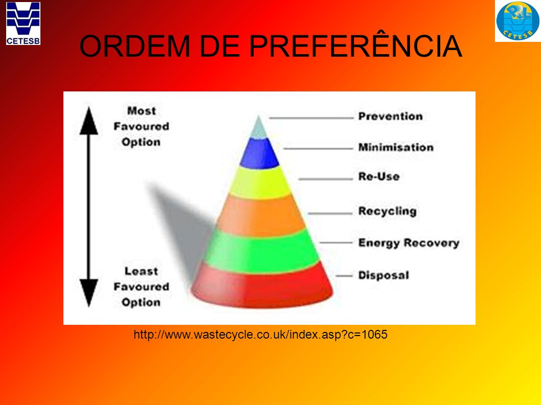 ORDEM DE PREFERÊNCIA http://www.wastecycle.co.uk/index.asp c=1065 10