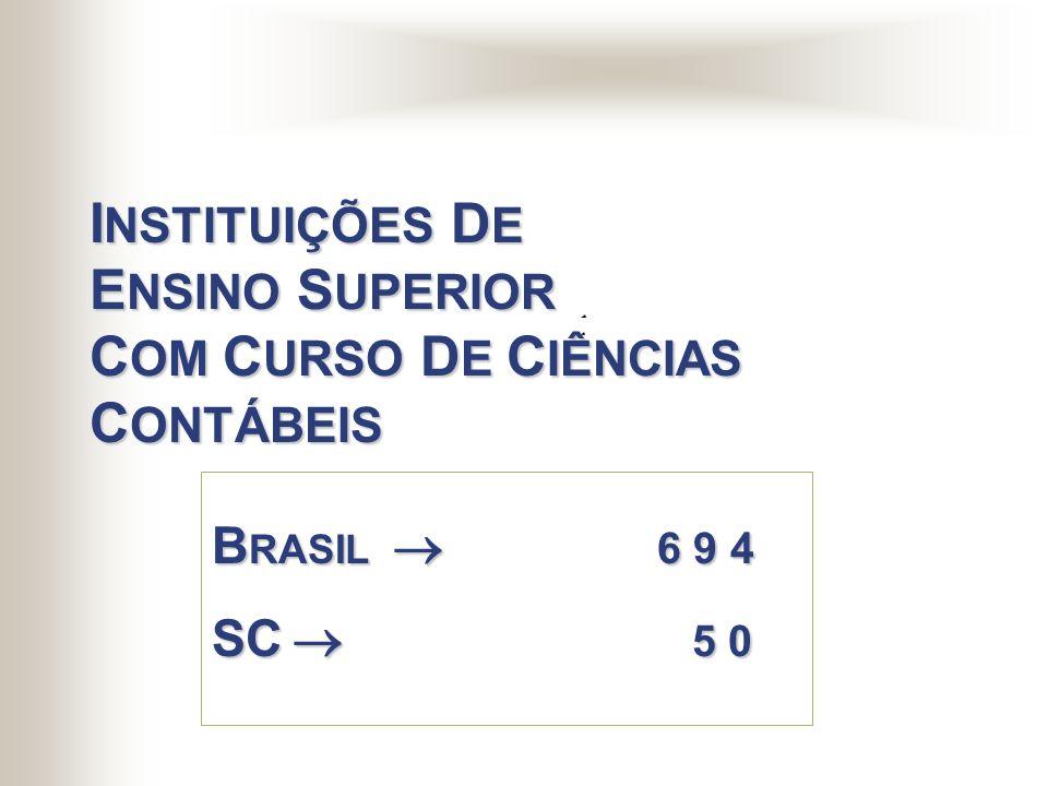 INSTITUIÇÕES DE ENSINO SUPERIOR COM CURSO DE CIÊNCIAS CONTÁBEIS