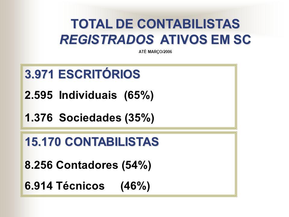TOTAL DE CONTABILISTAS REGISTRADOS ATIVOS EM SC