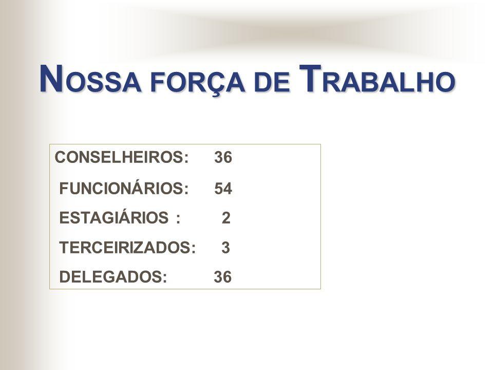 NOSSA FORÇA DE TRABALHO