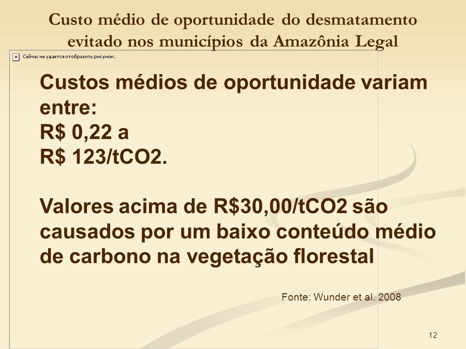 Custos médios de oportunidade variam entre: R$ 0,22 a R$ 123/tCO2.