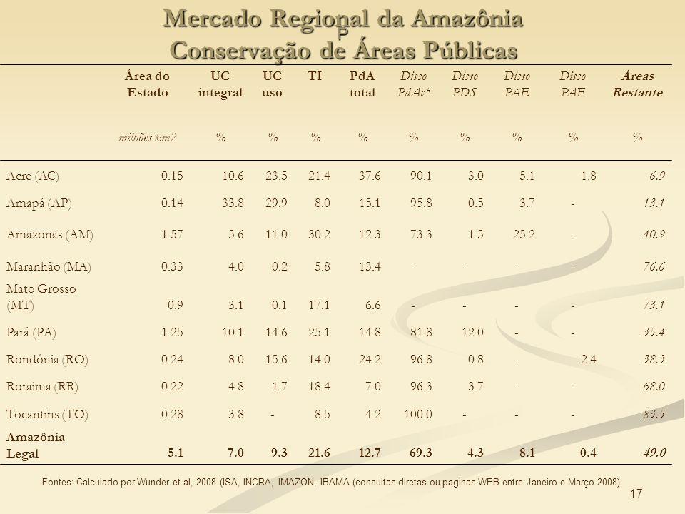 Mercado Regional da Amazônia Conservação de Áreas Públicas