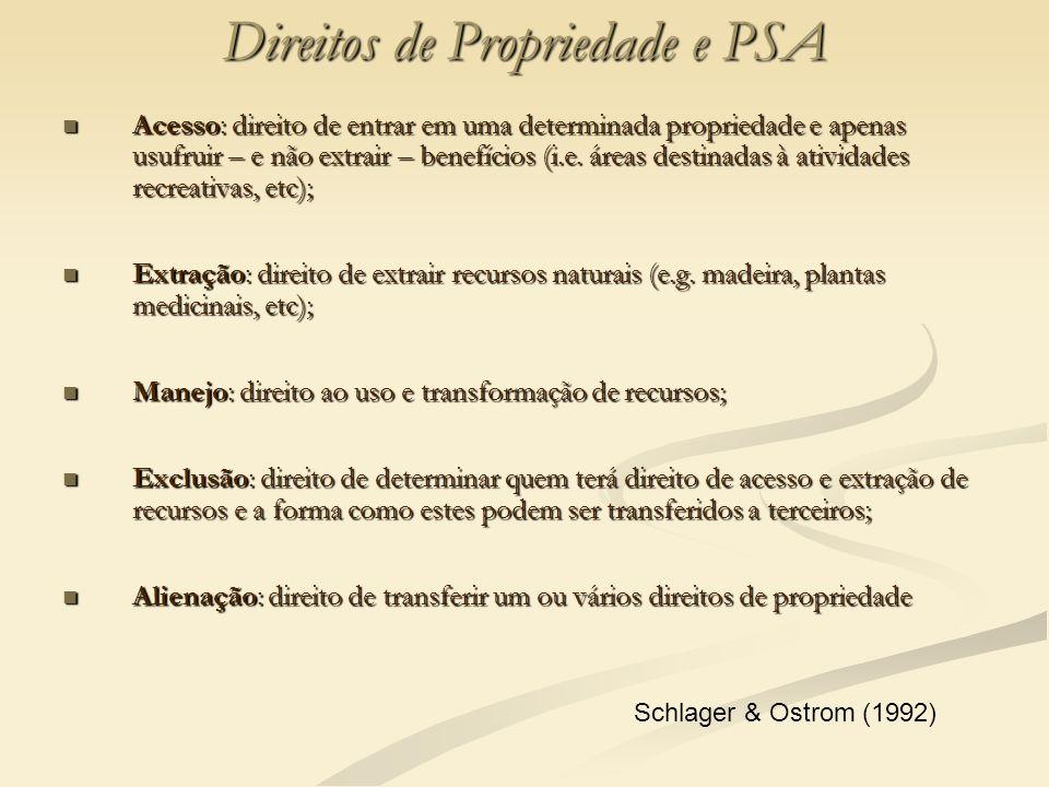 Direitos de Propriedade e PSA