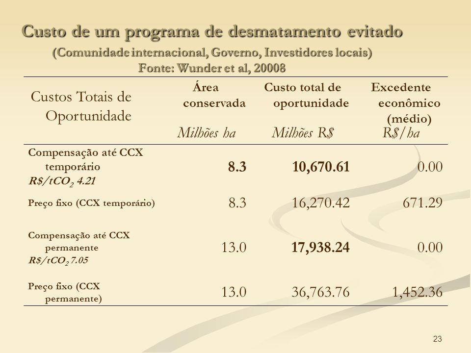 Excedente econômico (médio) Custo total de oportunidade