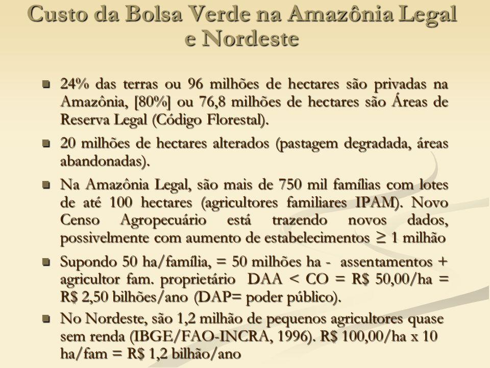 Custo da Bolsa Verde na Amazônia Legal e Nordeste