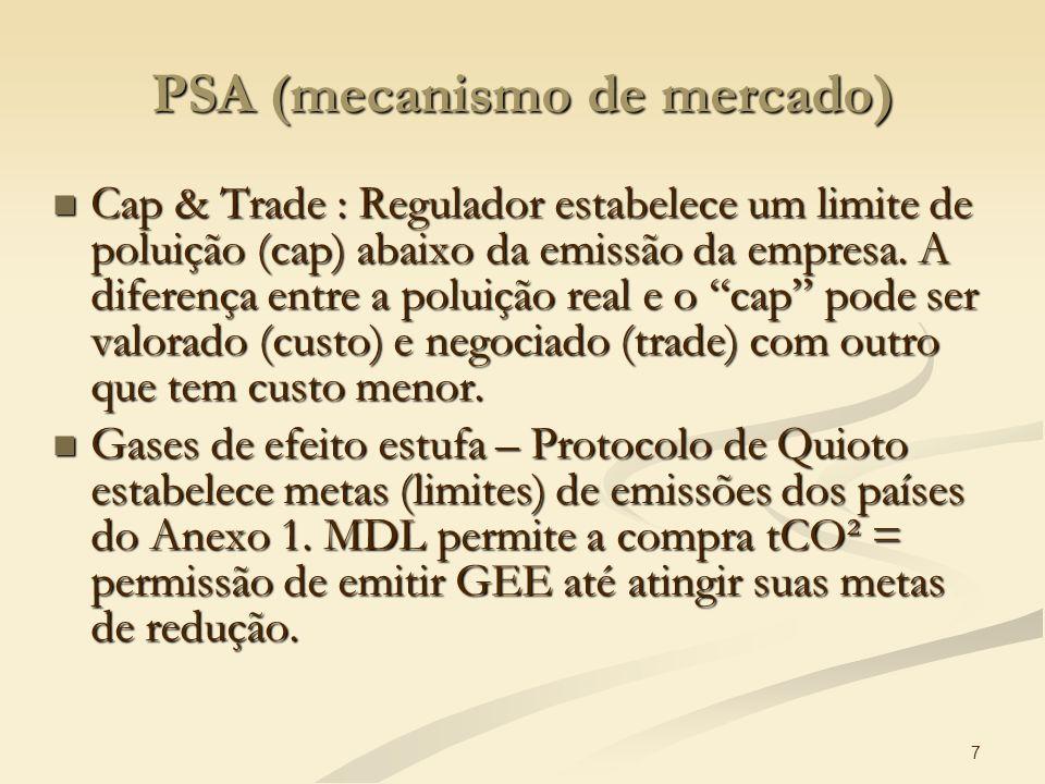 PSA (mecanismo de mercado)