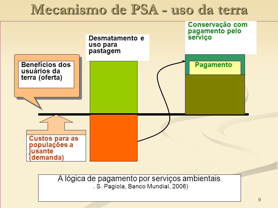 Mecanismo de PSA - uso da terra