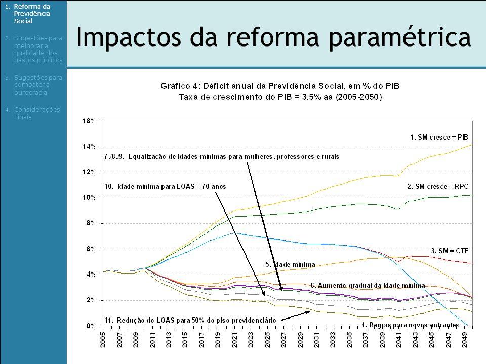 Impactos da reforma paramétrica