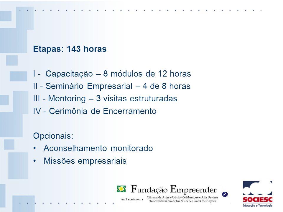 Etapas: 143 horas I - Capacitação – 8 módulos de 12 horas. II - Seminário Empresarial – 4 de 8 horas.