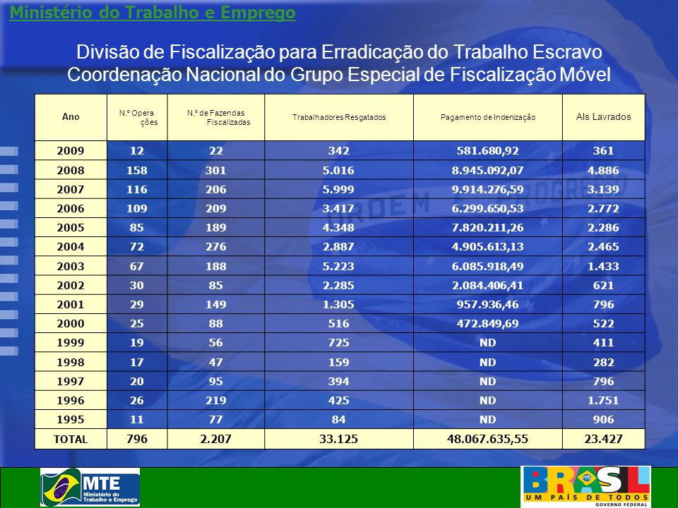 Divisão de Fiscalização para Erradicação do Trabalho Escravo Coordenação Nacional do Grupo Especial de Fiscalização Móvel