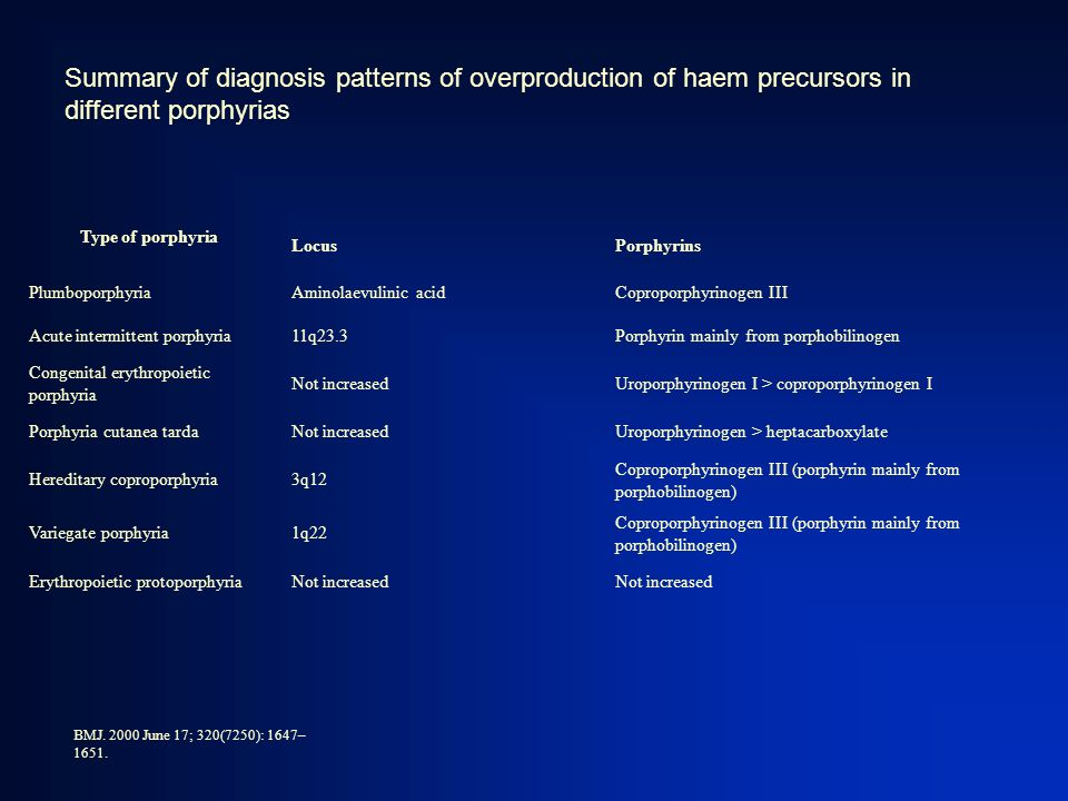 Summary of diagnosis patterns of overproduction of haem precursors in different porphyrias