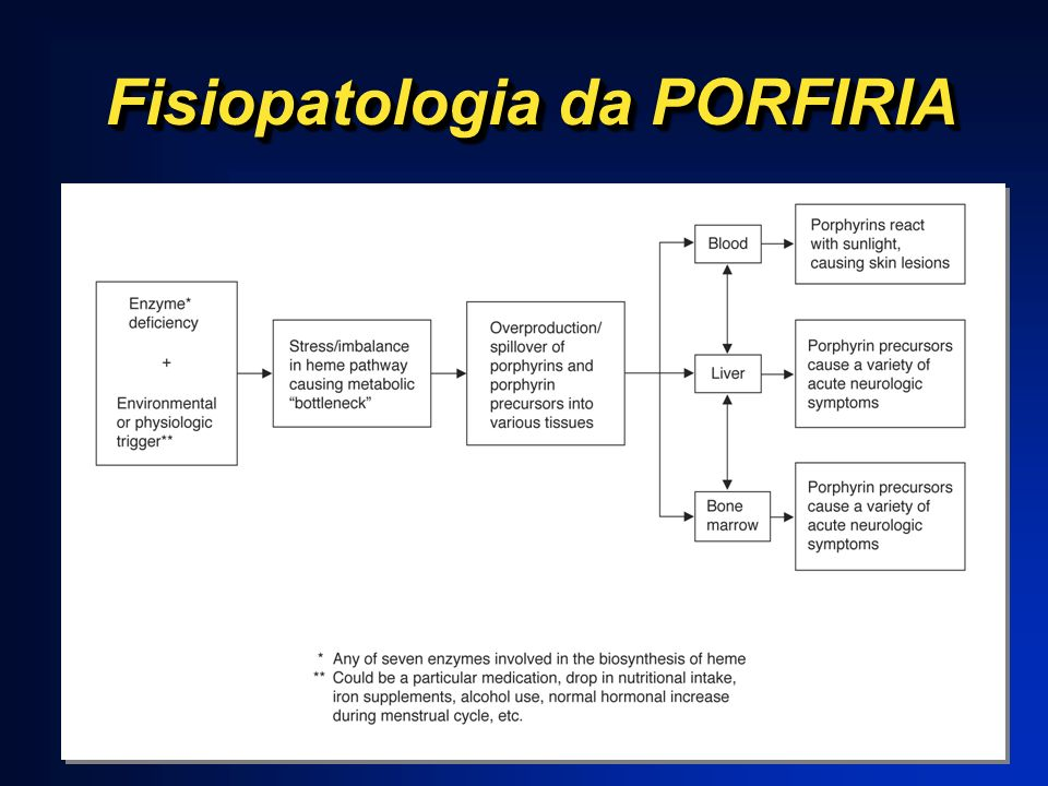 Fisiopatologia da PORFIRIA