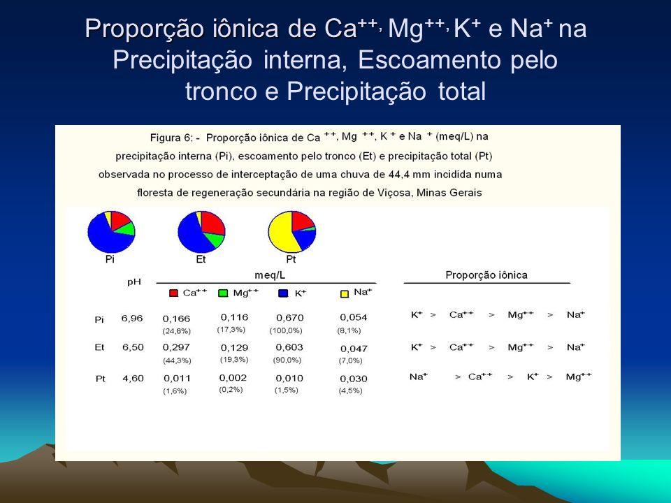 Proporção iônica de Ca++, Mg++, K+ e Na+ na Precipitação interna, Escoamento pelo tronco e Precipitação total