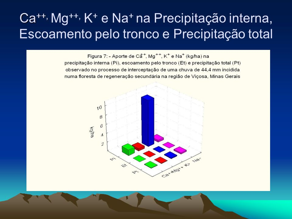 Ca++, Mg++, K+ e Na+ na Precipitação interna, Escoamento pelo tronco e Precipitação total