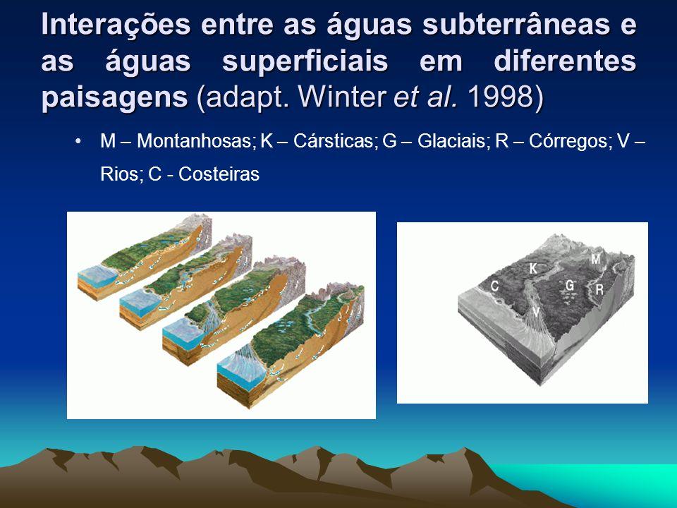 Interações entre as águas subterrâneas e as águas superficiais em diferentes paisagens (adapt. Winter et al. 1998)