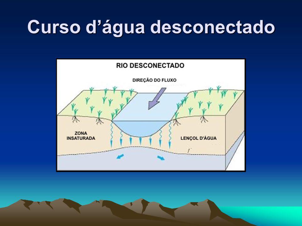 Curso d'água desconectado