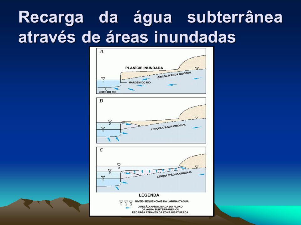 Recarga da água subterrânea através de áreas inundadas