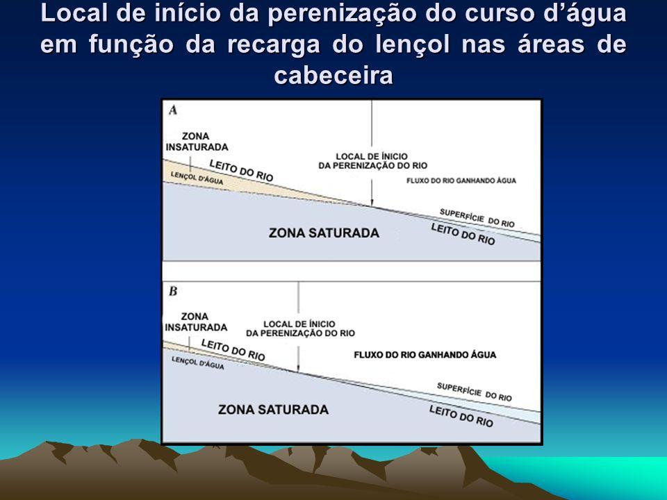 Local de início da perenização do curso d'água em função da recarga do lençol nas áreas de cabeceira