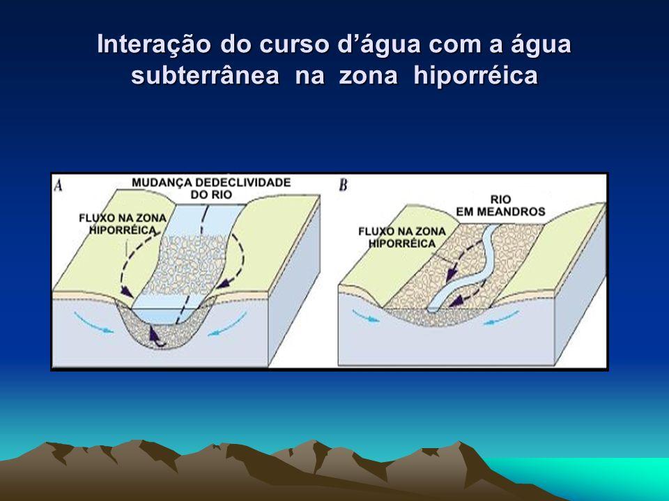 Interação do curso d'água com a água subterrânea na zona hiporréica