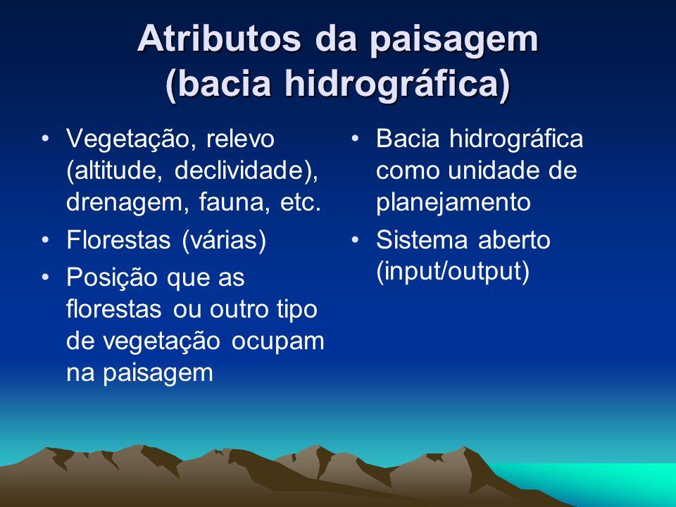 Atributos da paisagem (bacia hidrográfica)