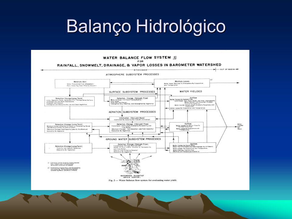 Balanço Hidrológico