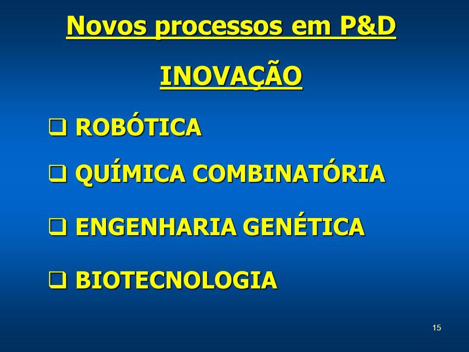Novos processos em P&D INOVAÇÃO