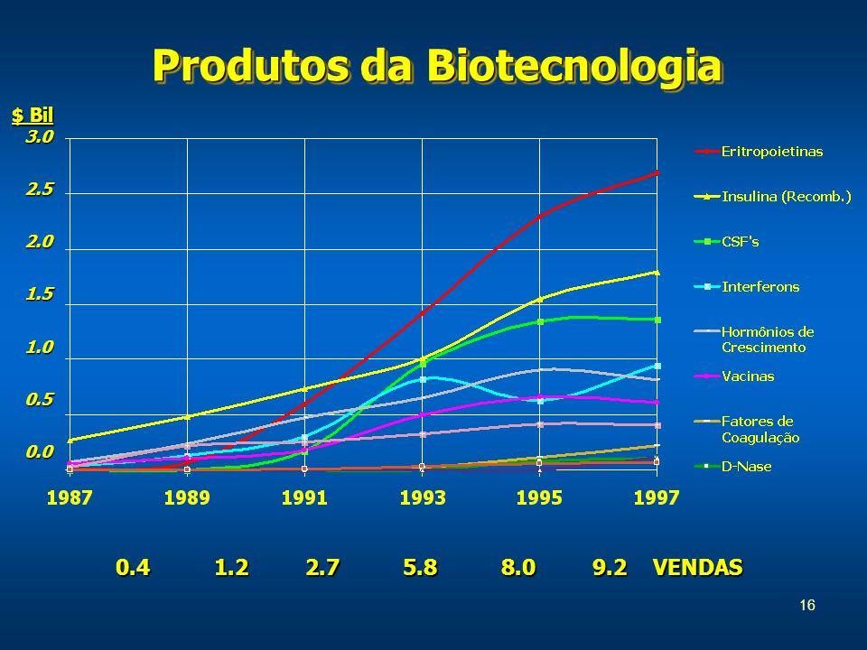 Produtos da Biotecnologia