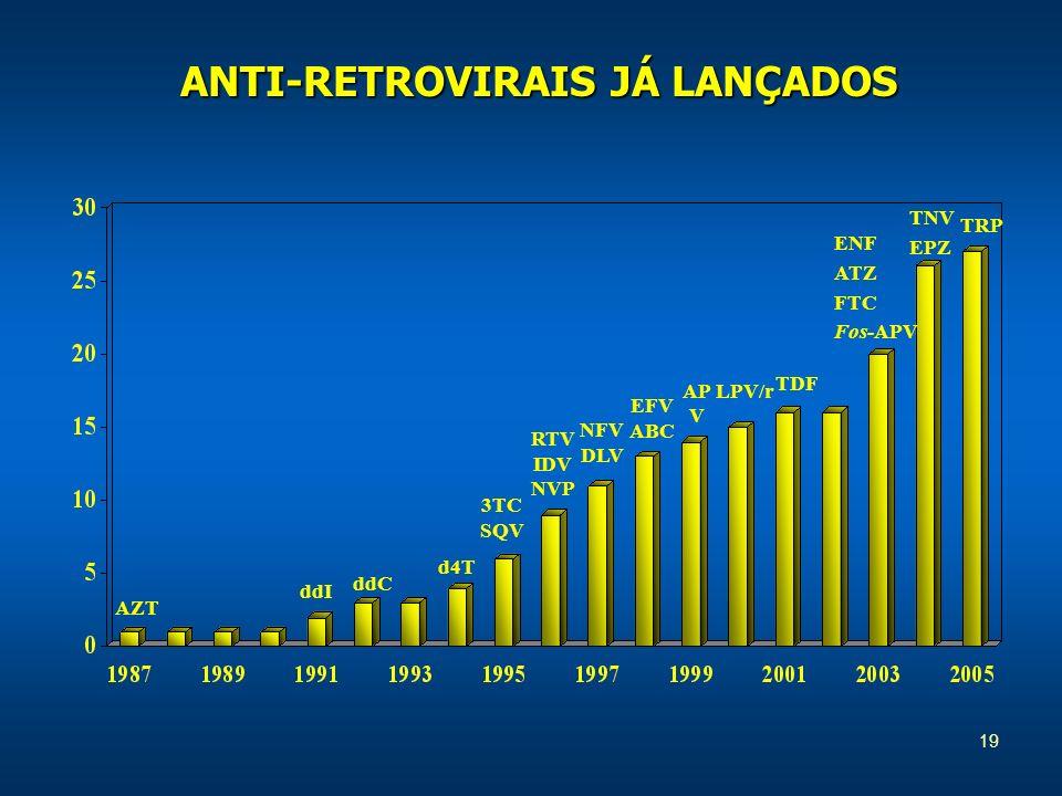 ANTI-RETROVIRAIS JÁ LANÇADOS