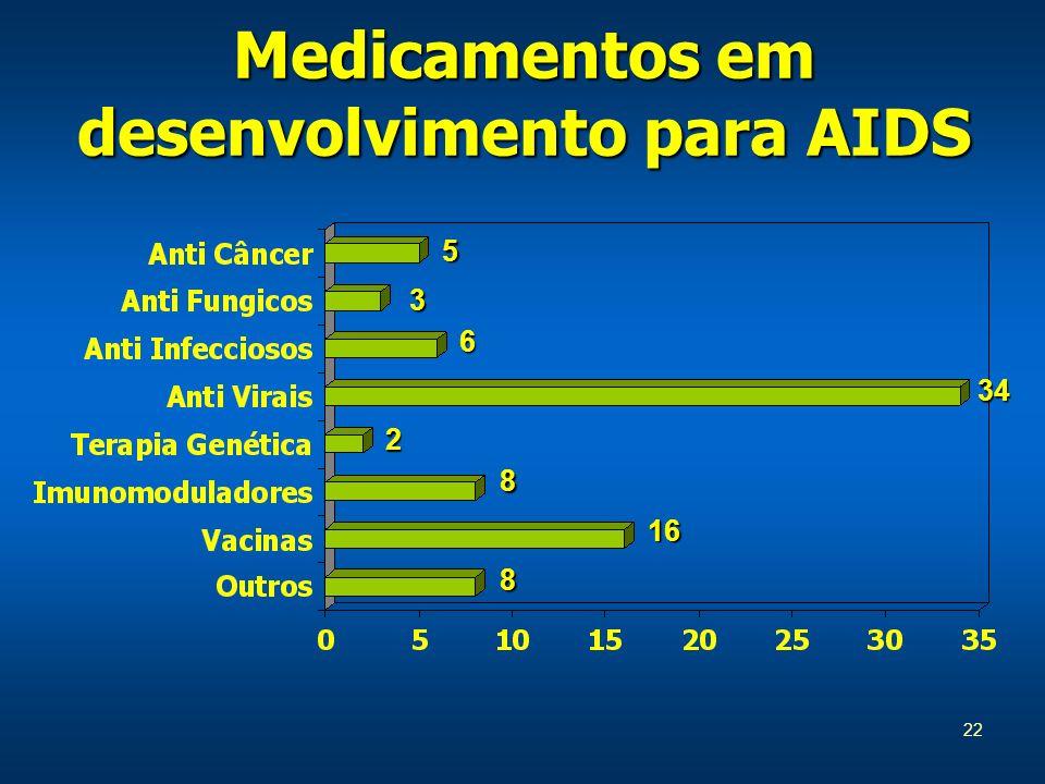 Medicamentos em desenvolvimento para AIDS
