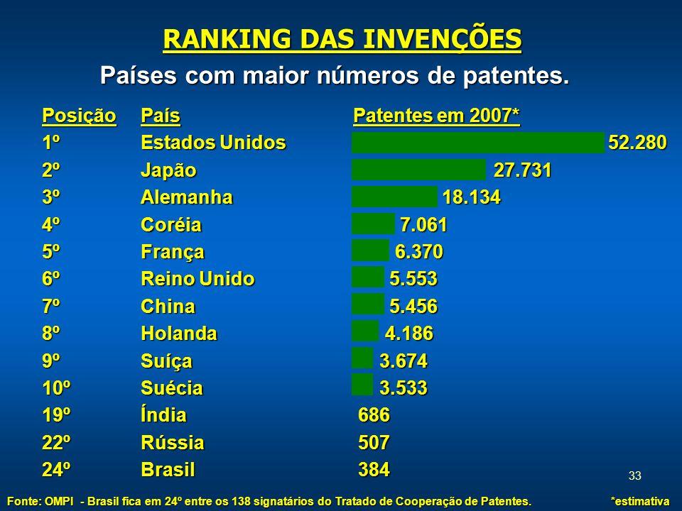RANKING DAS INVENÇÕES Países com maior números de patentes. Posição 1º
