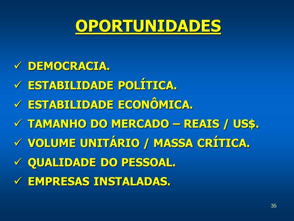 OPORTUNIDADES DEMOCRACIA. ESTABILIDADE POLÍTICA.