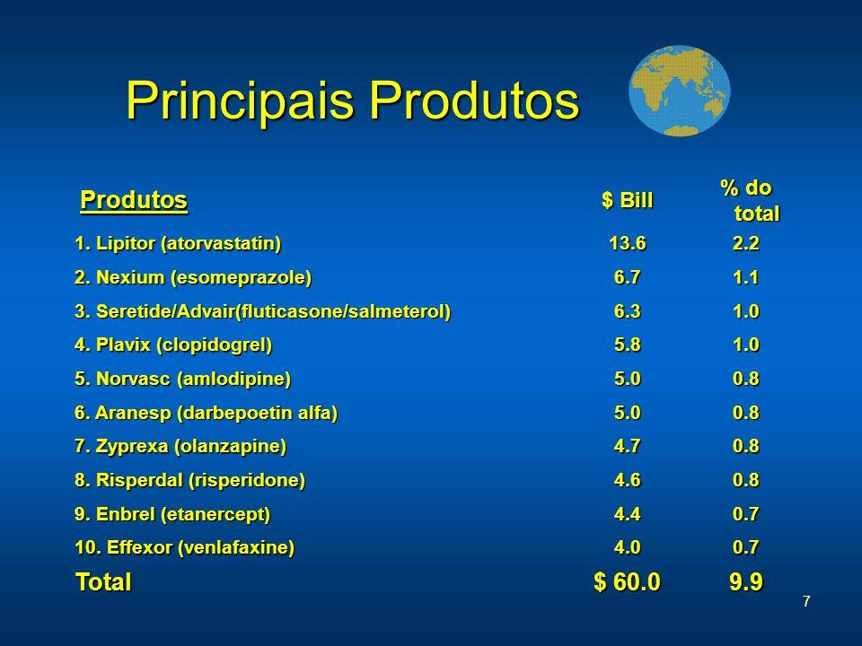 Principais Produtos Total $ 60.0 9.9 % do total $ Bill Produtos