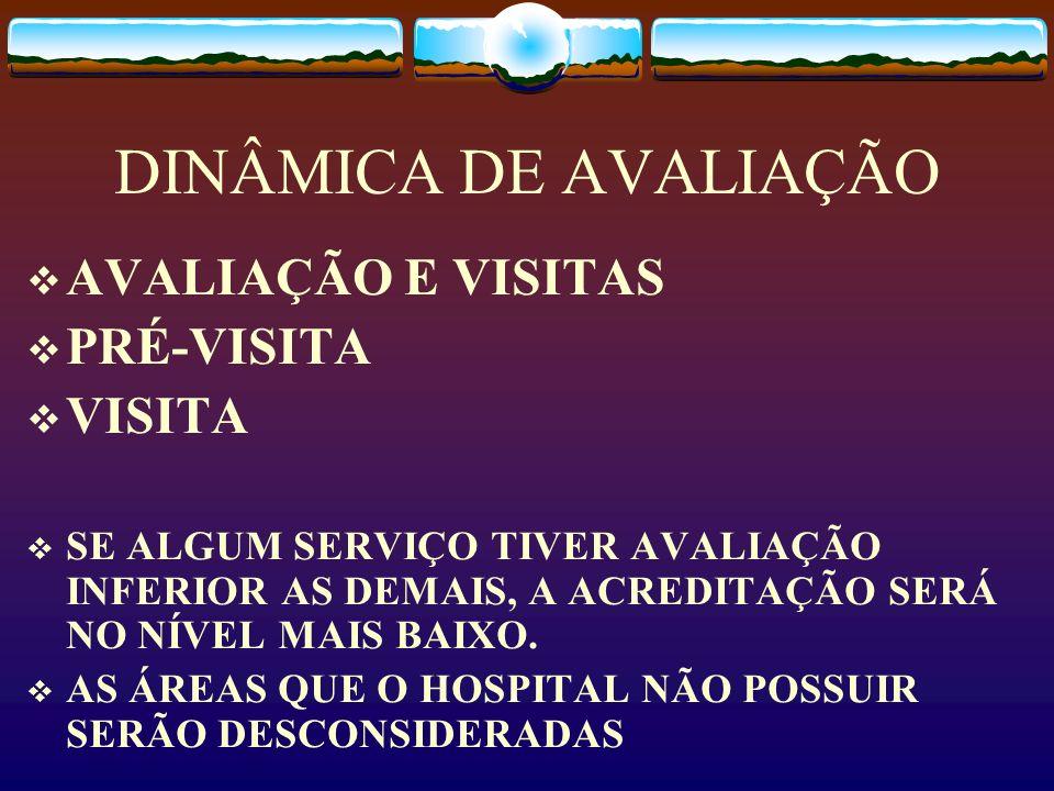 DINÂMICA DE AVALIAÇÃO AVALIAÇÃO E VISITAS PRÉ-VISITA VISITA