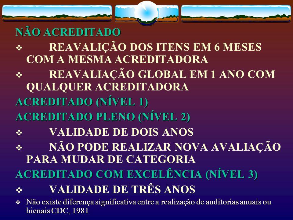 REAVALIÇÃO DOS ITENS EM 6 MESES COM A MESMA ACREDITADORA