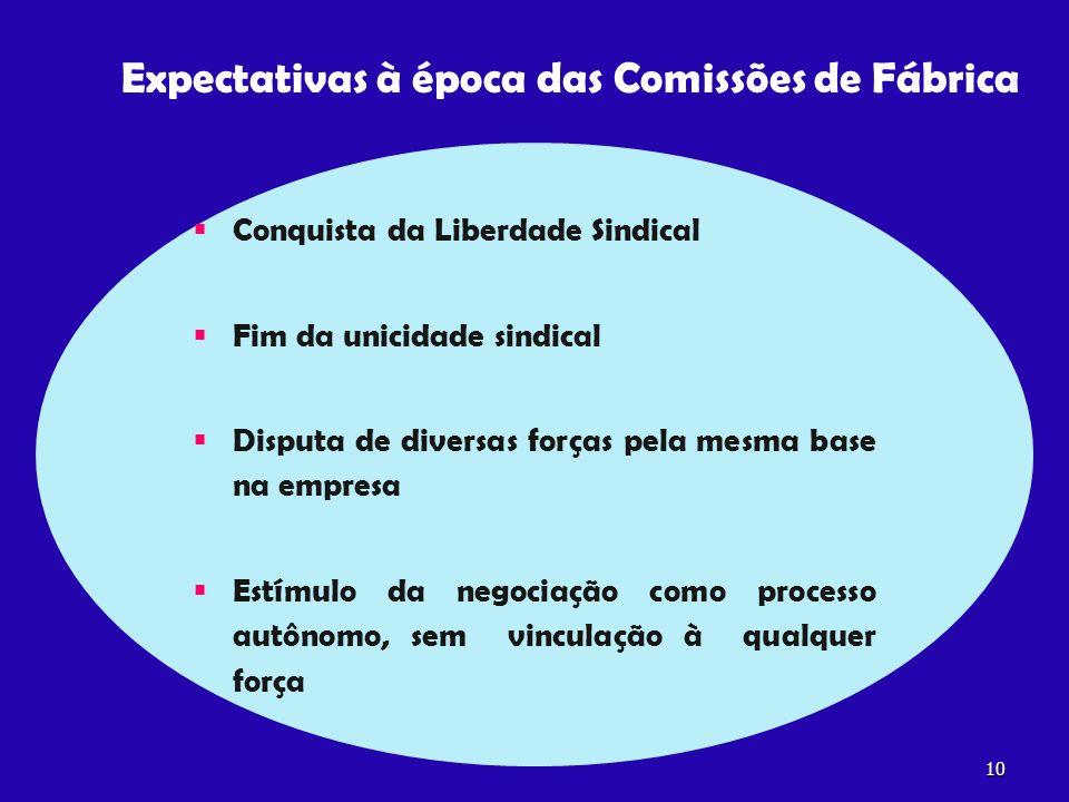 Expectativas à época das Comissões de Fábrica