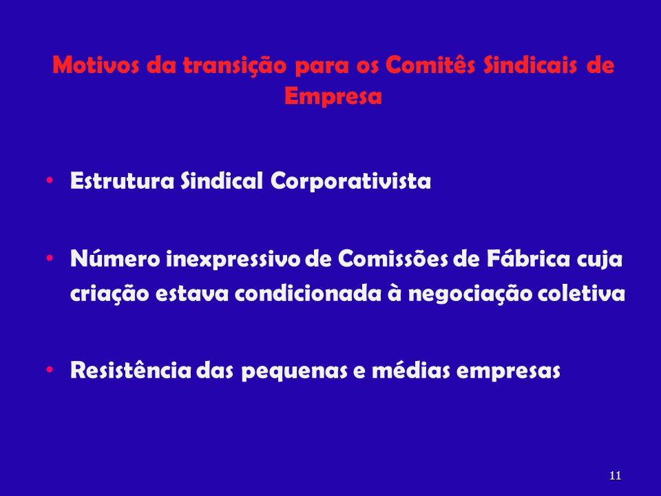 Motivos da transição para os Comitês Sindicais de Empresa