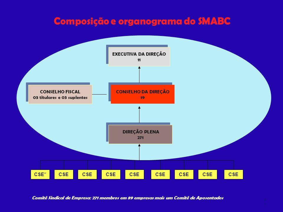 Composição e organograma do SMABC