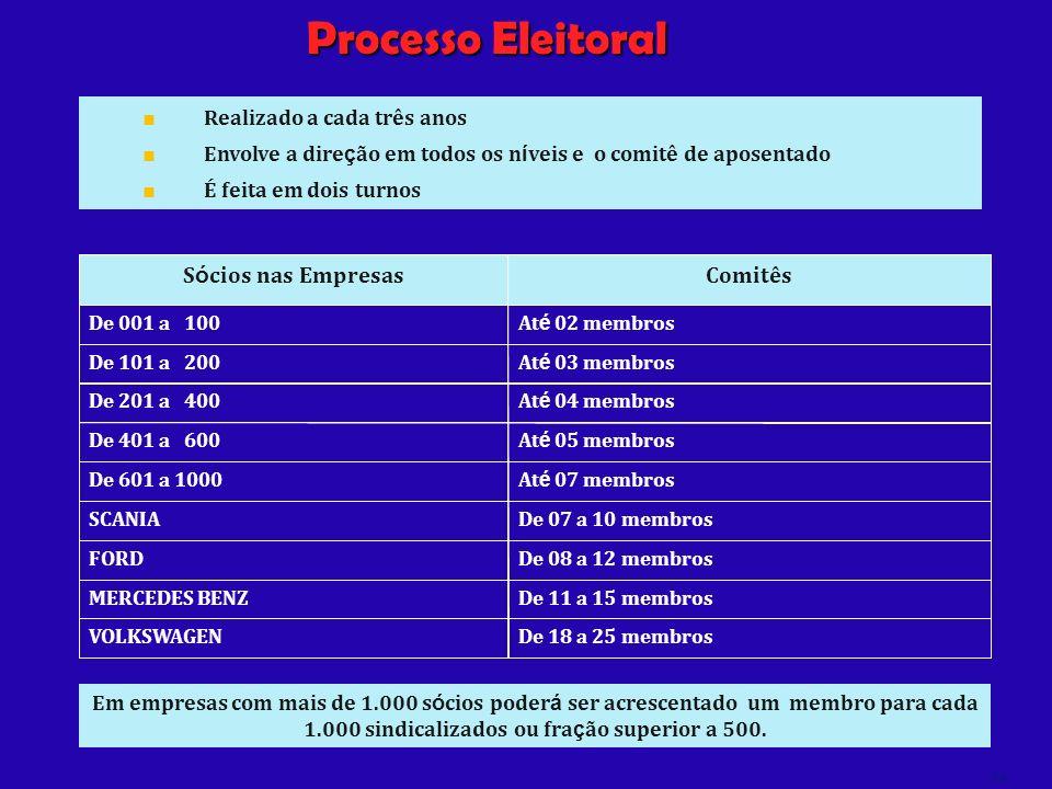 Processo Eleitoral Comitês Sócios nas Empresas