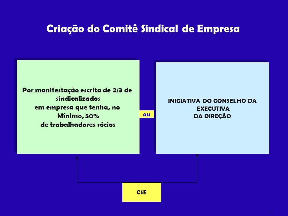 Criação do Comitê Sindical de Empresa