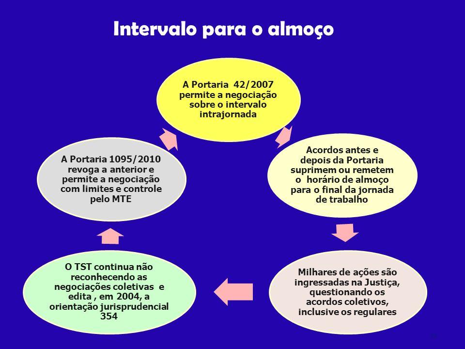 A Portaria 42/2007 permite a negociação sobre o intervalo intrajornada