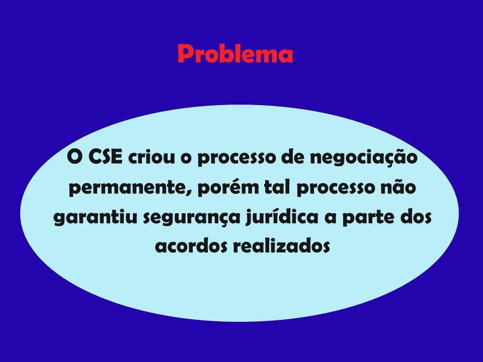Problema O CSE criou o processo de negociação permanente, porém tal processo não garantiu segurança jurídica a parte dos acordos realizados.